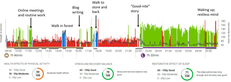 Firstbeat Lifestyle Assessment shows stress and recovery balance