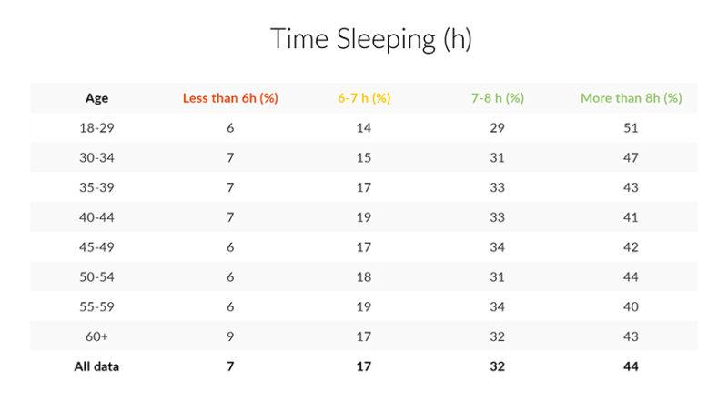 UK Sleeping time table