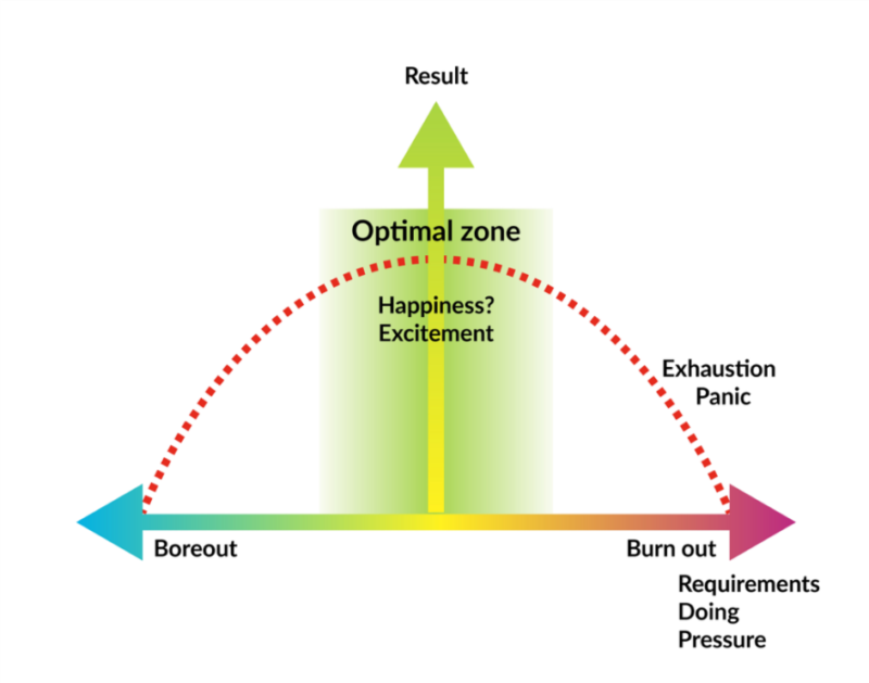 Optimal zone