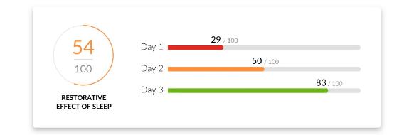 Figure 1 Sleep score
