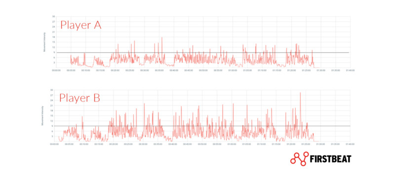 Firstbeat Sports | Movement Load accumulation.
